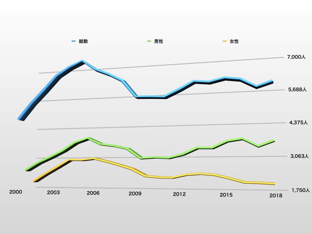 尖圭コンジローマの総数の統計