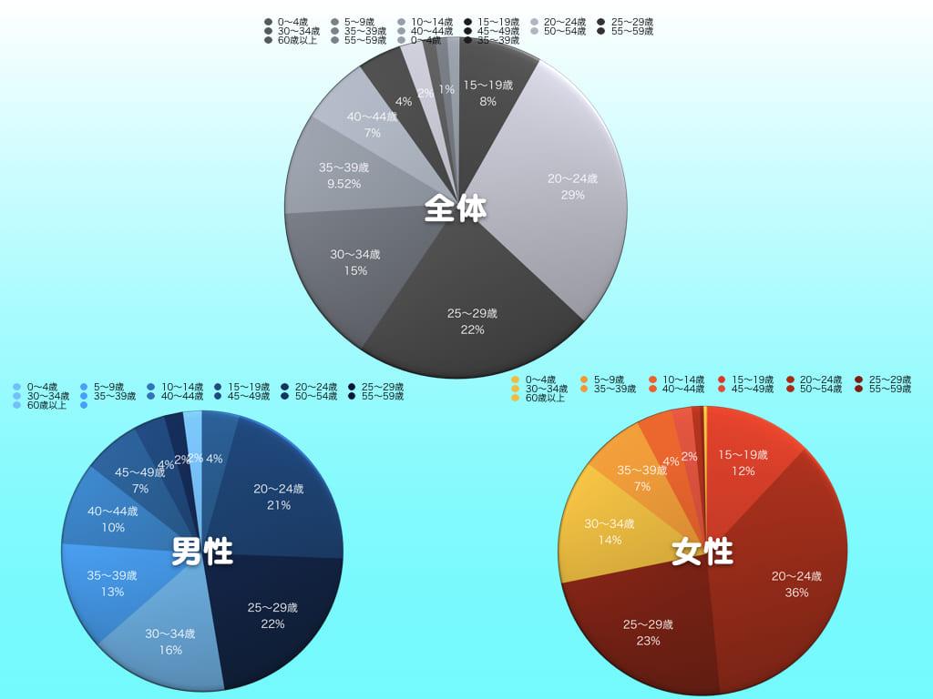 尖圭コンジローマの年代別・性別ごとの統計